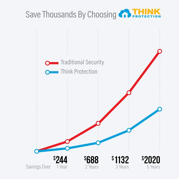 Think Protection Savings Graph